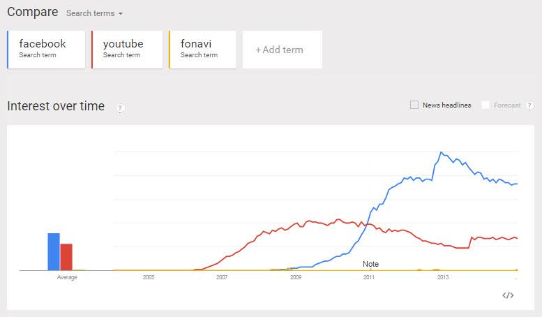 trends-fonavi